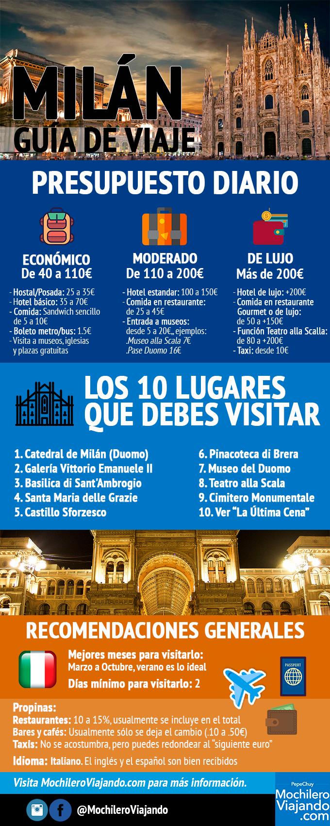 infografía-Milán